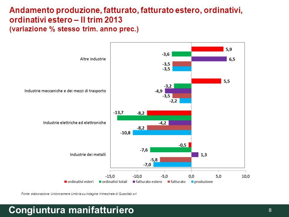 Congiuntura manifatturiero 8 Andamento produzione, fatturato, fatturato estero, ordinativi, ordinativi estero – II trim 2013 (variazione % stesso trim.