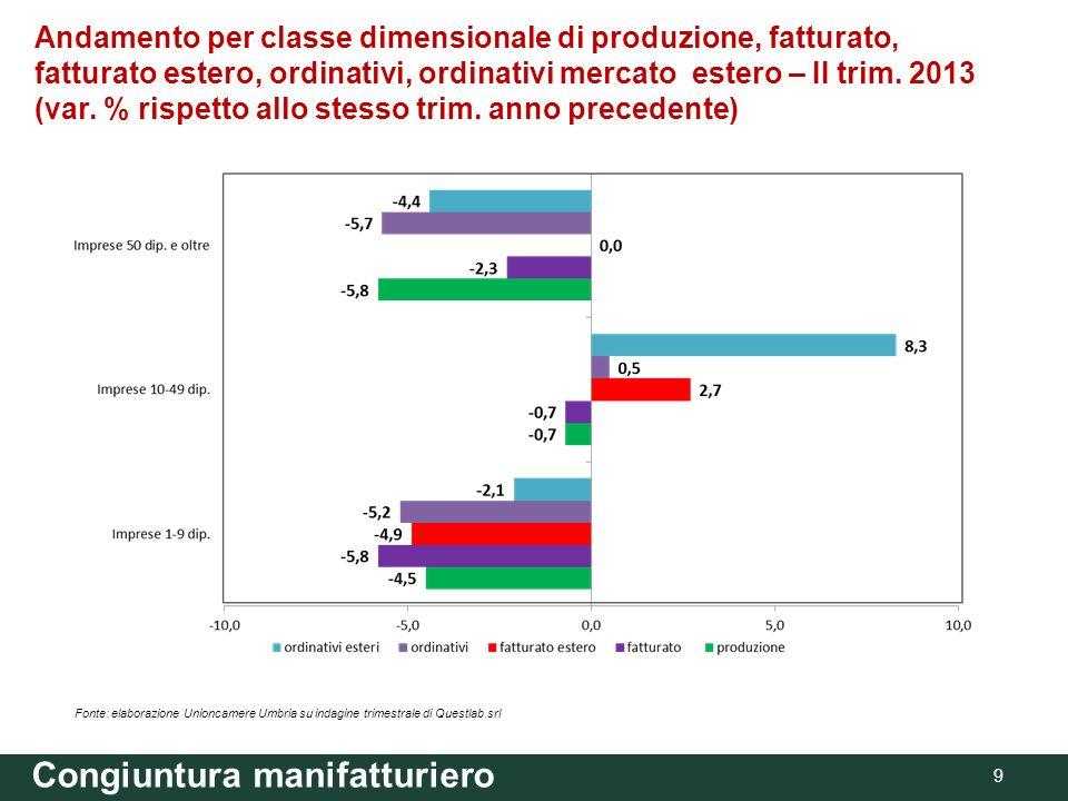 Congiuntura manifatturiero 9 Andamento per classe dimensionale di produzione, fatturato, fatturato estero, ordinativi, ordinativi mercato estero – II