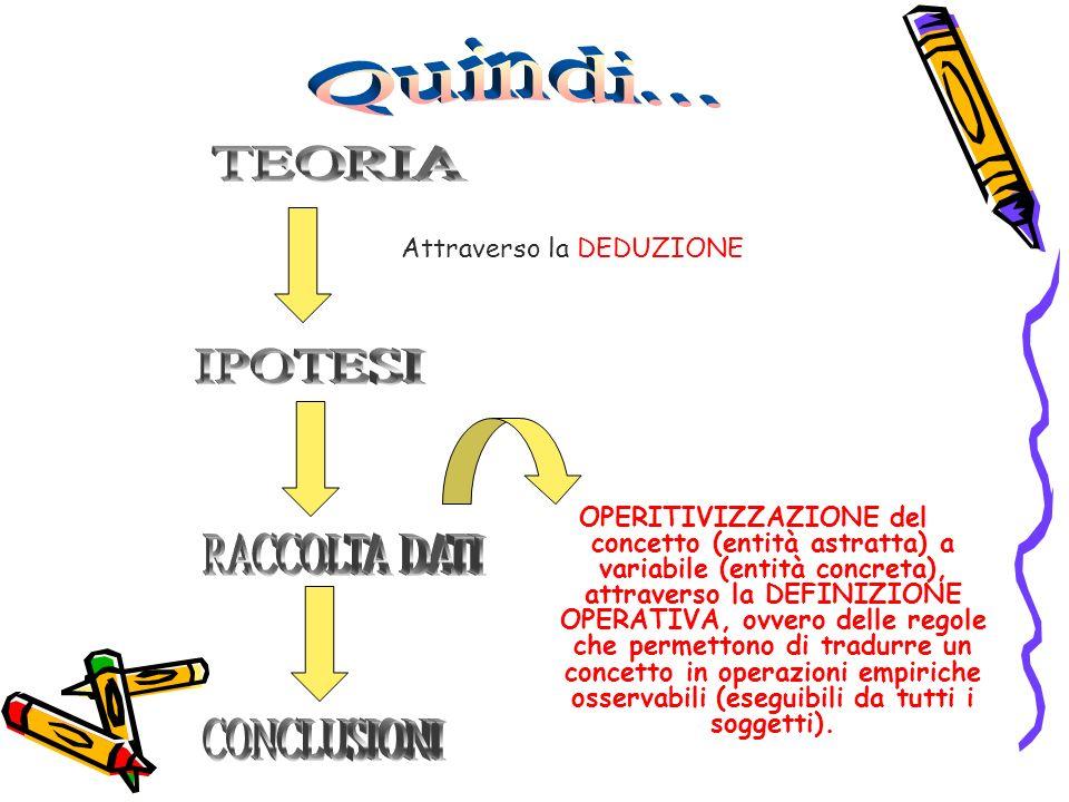 OPERITIVIZZAZIONE del concetto (entità astratta) a variabile (entità concreta), attraverso la DEFINIZIONE OPERATIVA, ovvero delle regole che permettono di tradurre un concetto in operazioni empiriche osservabili (eseguibili da tutti i soggetti).