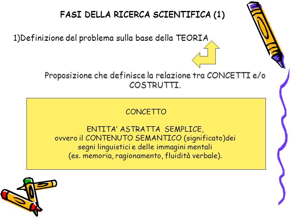 FASI DELLA RICERCA SCIENTIFICA (1) 1)Definizione del problema sulla base della TEORIA Proposizione che definisce la relazione tra CONCETTI e/o COSTRUTTI.
