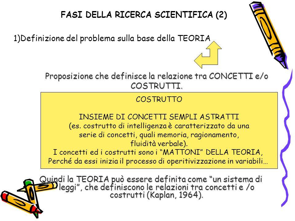FASI DELLA RICERCA SCIENTIFICA (2) 1)Definizione del problema sulla base della TEORIA Proposizione che definisce la relazione tra CONCETTI e/o COSTRUTTI.