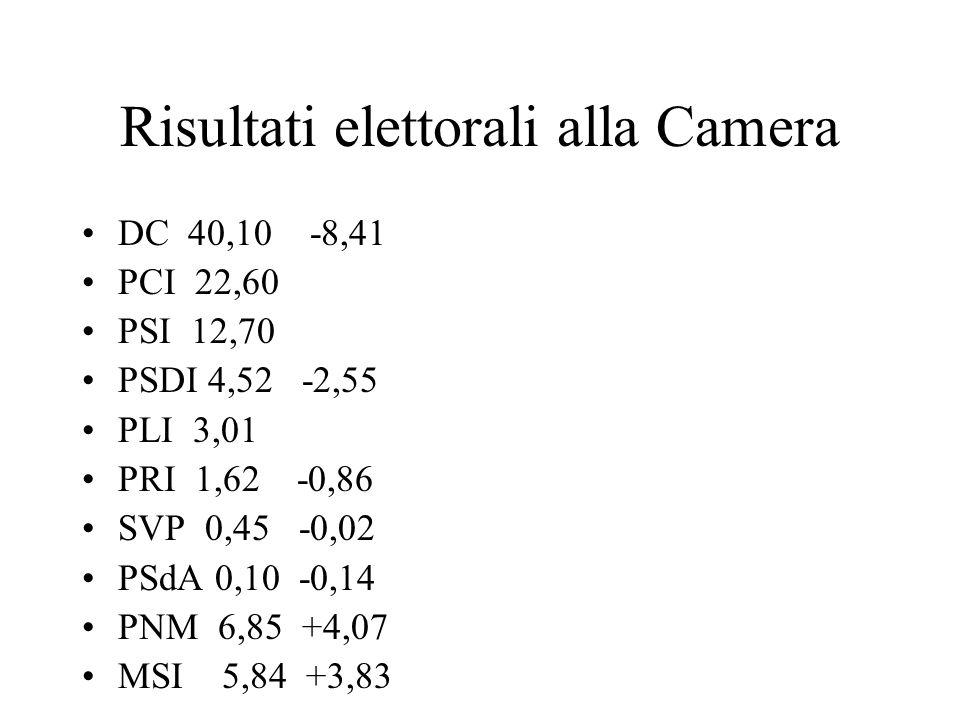 Risultati elettorali alla Camera DC 40,10 -8,41 PCI 22,60 PSI 12,70 PSDI 4,52 -2,55 PLI 3,01 PRI 1,62 -0,86 SVP 0,45 -0,02 PSdA 0,10 -0,14 PNM 6,85 +4
