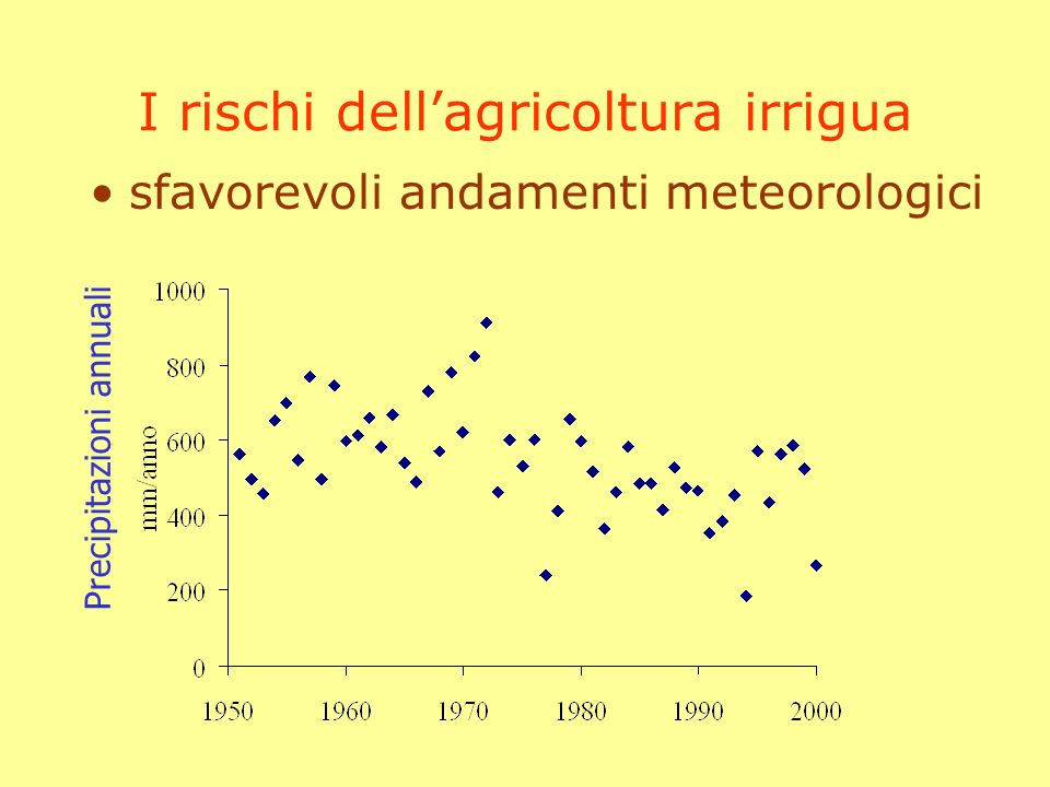 I rischi dellagricoltura irrigua sfavorevoli andamenti meteorologici Deficit (Piogge – ET)
