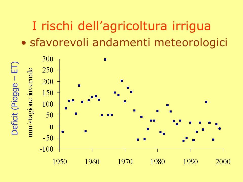 I rischi dellagricoltura irrigua lincidenza di periodi pluriennali di aridità non è rara il rischio è spesso sottovalutato Pioggia (mm) EstateInverno norma2002norma2002-2003 79.37145.2378.3512.5