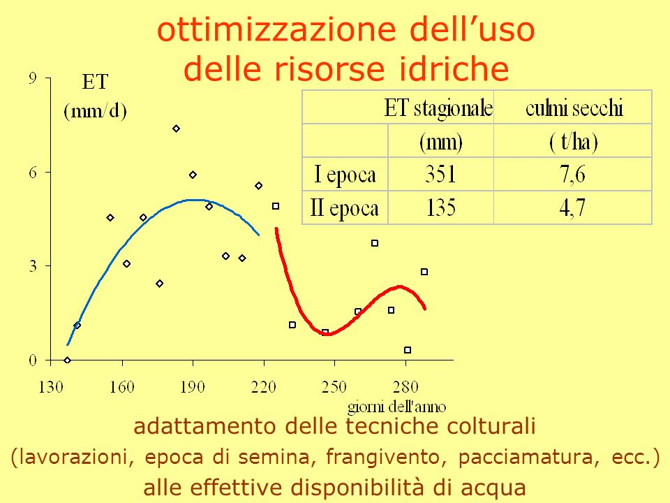 ottimizzazione delluso delle risorse idriche determinazione del momento irriguo (prendendo in considerazione le riserve idriche del terreno)