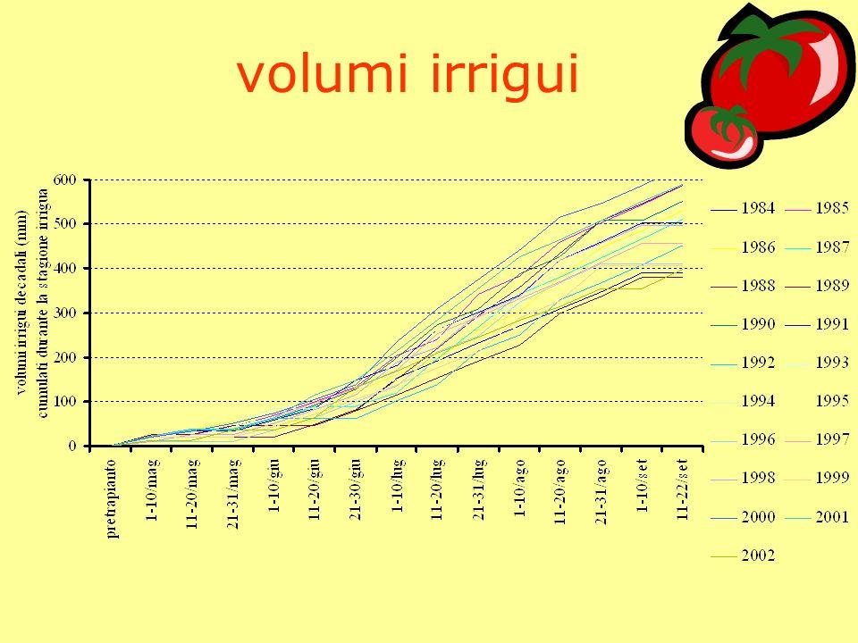 stagione irrigua Anno 1996 : 218 mm 5 adacquamenti Anno 2000 : 540 mm 13 adacquamenti