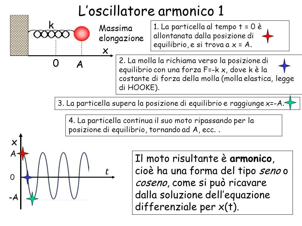 Loscillatore armonico 1 x 0 1. La particella al tempo t = 0 è allontanata dalla posizione di equilibrio, e si trova a x = A. 2. La molla la richiama v