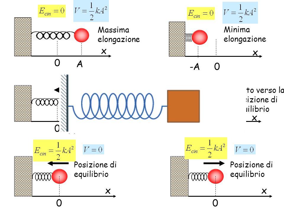 x 0 Massima elongazione A Moto verso la posizione di equilibrio x 0 x(t) Posizione di equilibrio x 0 0 x Moto verso la posizione di equilibrio Posizio