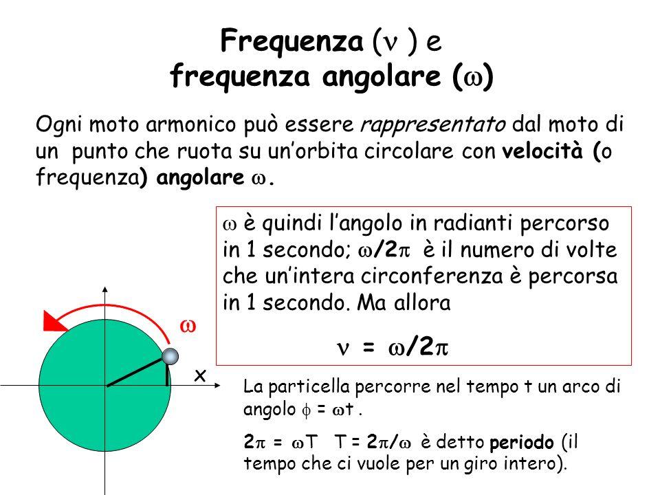 x La particella percorre nel tempo t un arco di angolo = t. 2 = T T = 2 / è detto periodo (il tempo che ci vuole per un giro intero). Ogni moto armoni