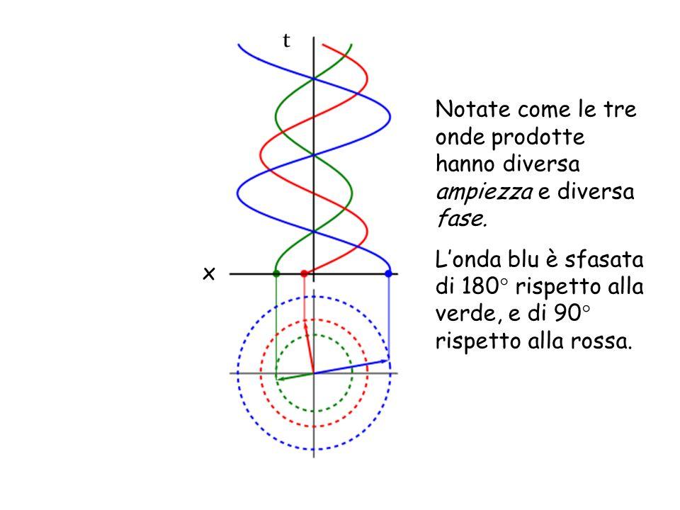 x t Notate come le tre onde prodotte hanno diversa ampiezza e diversa fase. Londa blu è sfasata di 180° rispetto alla verde, e di 90° rispetto alla ro