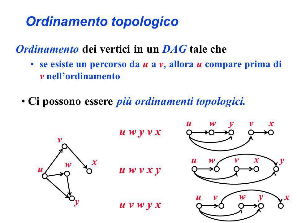 Ordinamento topologico Ordinamento dei vertici in un DAG tale che se esiste un percorso da u a v, allora u compare prima di v nellordinamento Ci posso