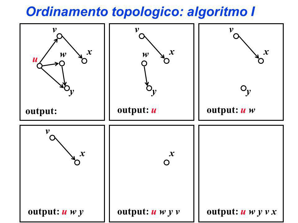 Ordinamento topologico: algoritmo I y x w v output: u y x w v u output: y x v output: u w x v output: u w y x output: u w y voutput: u w y v x