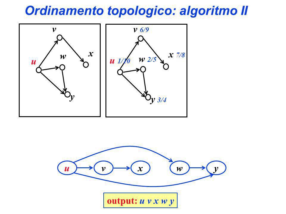 Ordinamento topologico: algoritmo II y x w v u y 3/4 x 7/8 w 2/5 v 6/9 u 1/10 yx wv u output: u v x w y