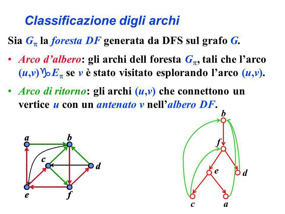 Classificazione digli archi Sia G la foresta DF generata da DFS sul grafo G. Arco dalbero: gli archi dell foresta G, tali che larco (u,v) E se v è sta
