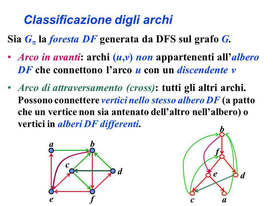 Classificazione digli archi Sia G la foresta DF generata da DFS sul grafo G. Arco in avanti: archi (u,v) non appartenenti allalbero DF che connettono