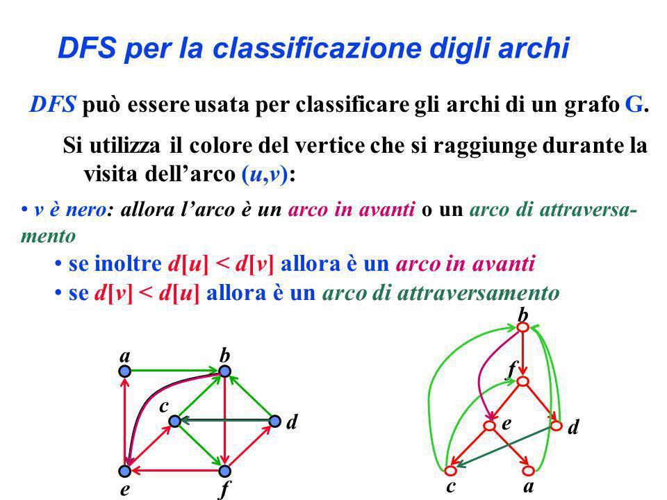 DFS per la classificazione digli archi ba c ef d b ac e f d DFS può essere usata per classificare gli archi di un grafo G. Si utilizza il colore del v