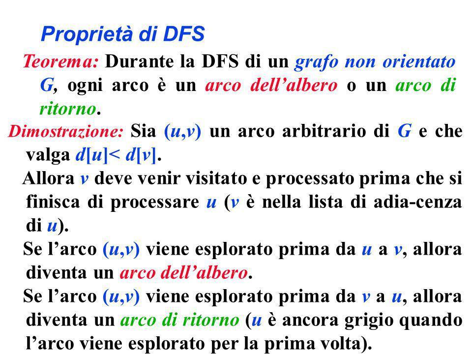 Proprietà di DFS Teorema: Durante la DFS di un grafo non orientato G, ogni arco è un arco dellalbero o un arco di ritorno. Dimostrazione: Sia (u,v) un
