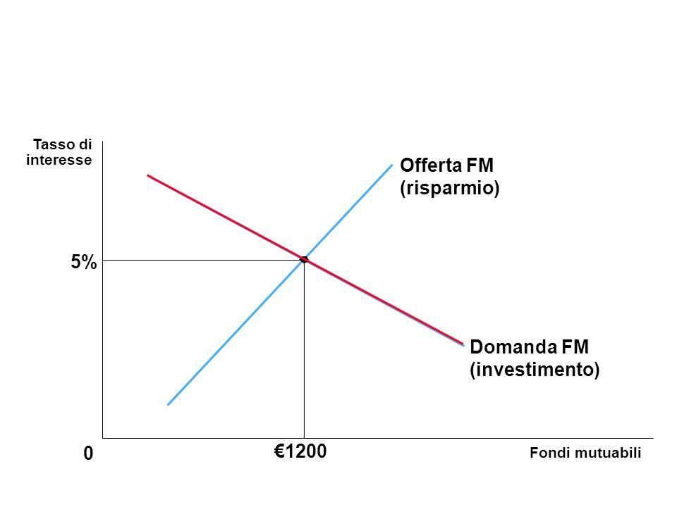 Fondi mutuabili 0 Tasso di interesse 5% Offerta FM (risparmio) Domanda FM (investimento) 1200