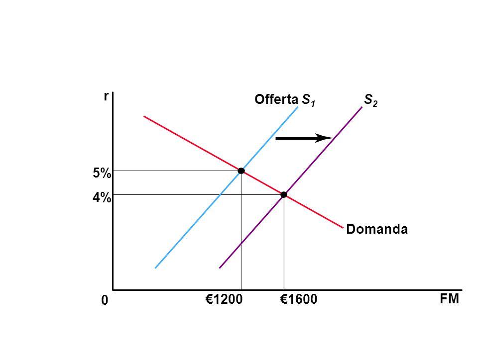 FM 0 r 4% 5% Offerta S 1 S2S2 12001600 Domanda