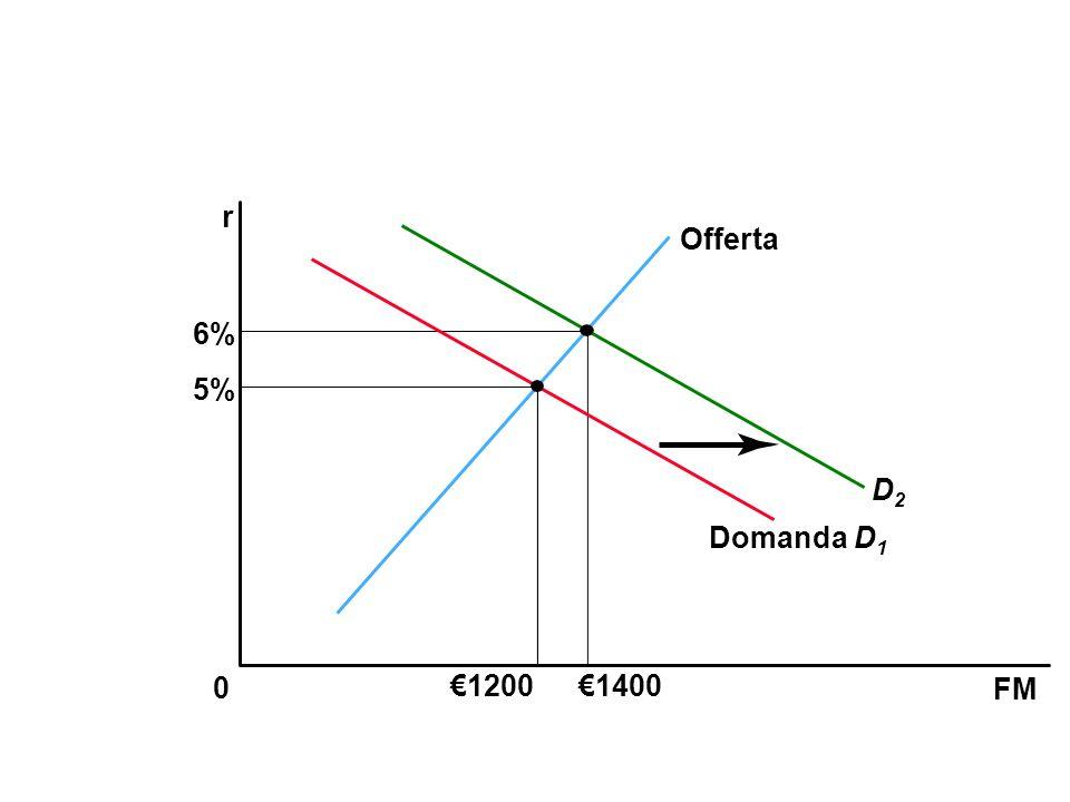 FM 0 r 5% 6% 12001400 Offerta Domanda D 1 D2D2