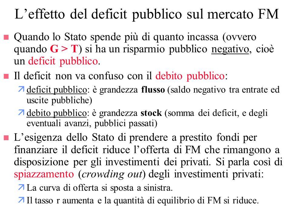 Leffetto del deficit pubblico sul mercato FM n Quando lo Stato spende più di quanto incassa (ovvero quando G > T) si ha un risparmio pubblico negativo