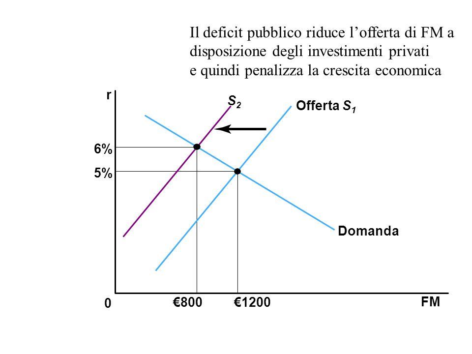 FM 0 r 8001200 S2S2 Offerta S 1 Domanda 5% 6% Il deficit pubblico riduce lofferta di FM a disposizione degli investimenti privati e quindi penalizza l