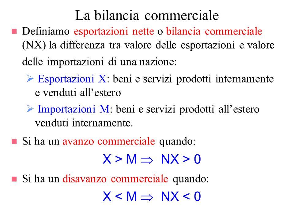 n Definiamo esportazioni nette o bilancia commerciale (NX) la differenza tra valore delle esportazioni e valore delle importazioni di una nazione: Esp