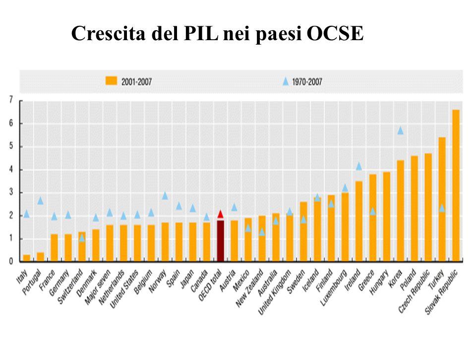 Andamento Pil pro-capite (a valori PPP) Italia vs altri paesi UE Nota: valore EU-27 = 100 in ogni anno