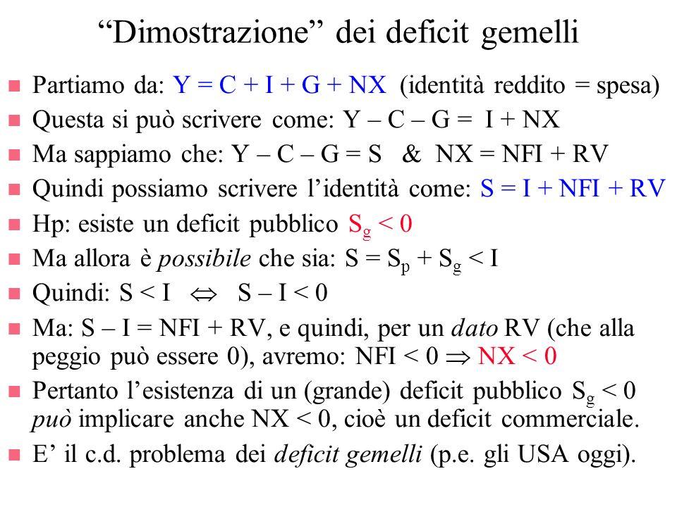 Dimostrazione dei deficit gemelli n Partiamo da: Y = C + I + G + NX (identità reddito = spesa) n Questa si può scrivere come: Y – C – G = I + NX n Ma