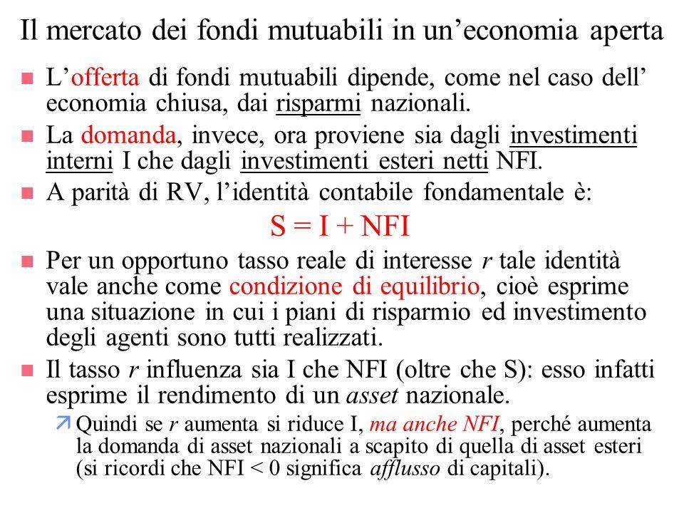 Il mercato dei fondi mutuabili in uneconomia aperta n Lofferta di fondi mutuabili dipende, come nel caso dell economia chiusa, dai risparmi nazionali.