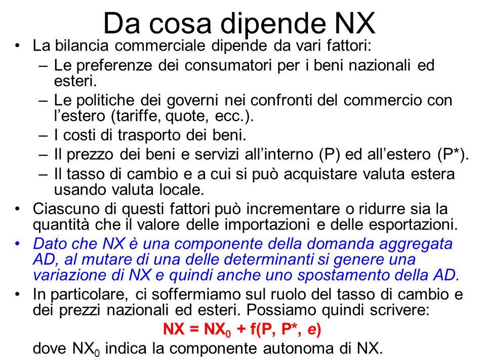 Da cosa dipende NX La bilancia commerciale dipende da vari fattori: –Le preferenze dei consumatori per i beni nazionali ed esteri. –Le politiche dei g