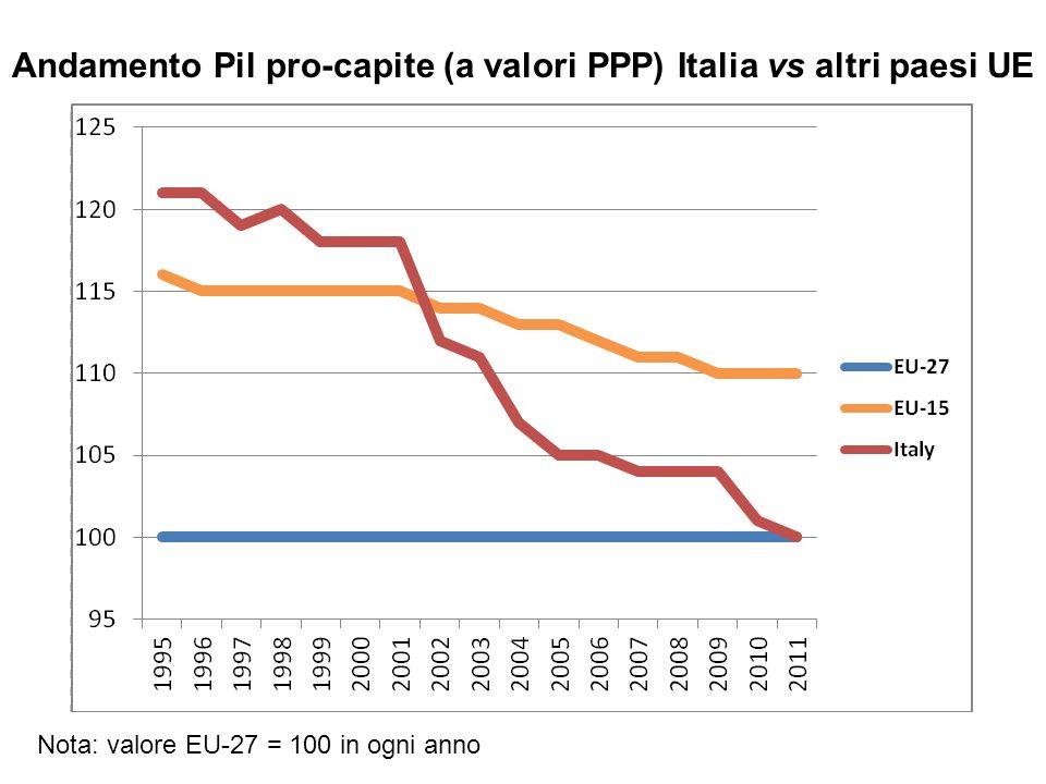 La regola del 70 n Piccole differenze annuali nel tasso di crescita del PIL diventano rapidamente molto grandi a causa delleffetto di composizione (compounding).