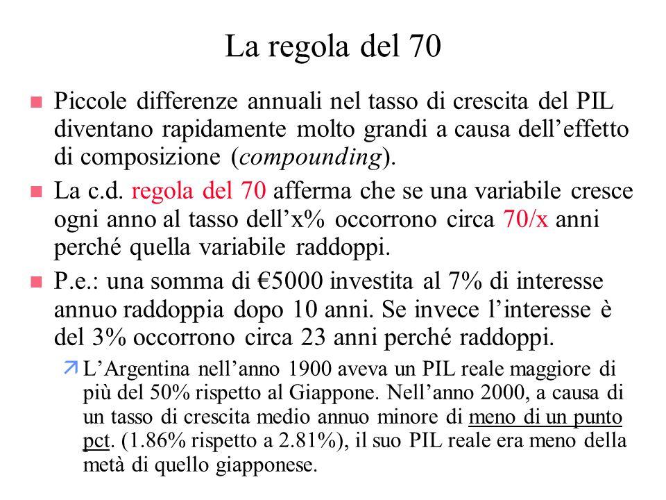 La regola del 70 n Piccole differenze annuali nel tasso di crescita del PIL diventano rapidamente molto grandi a causa delleffetto di composizione (co