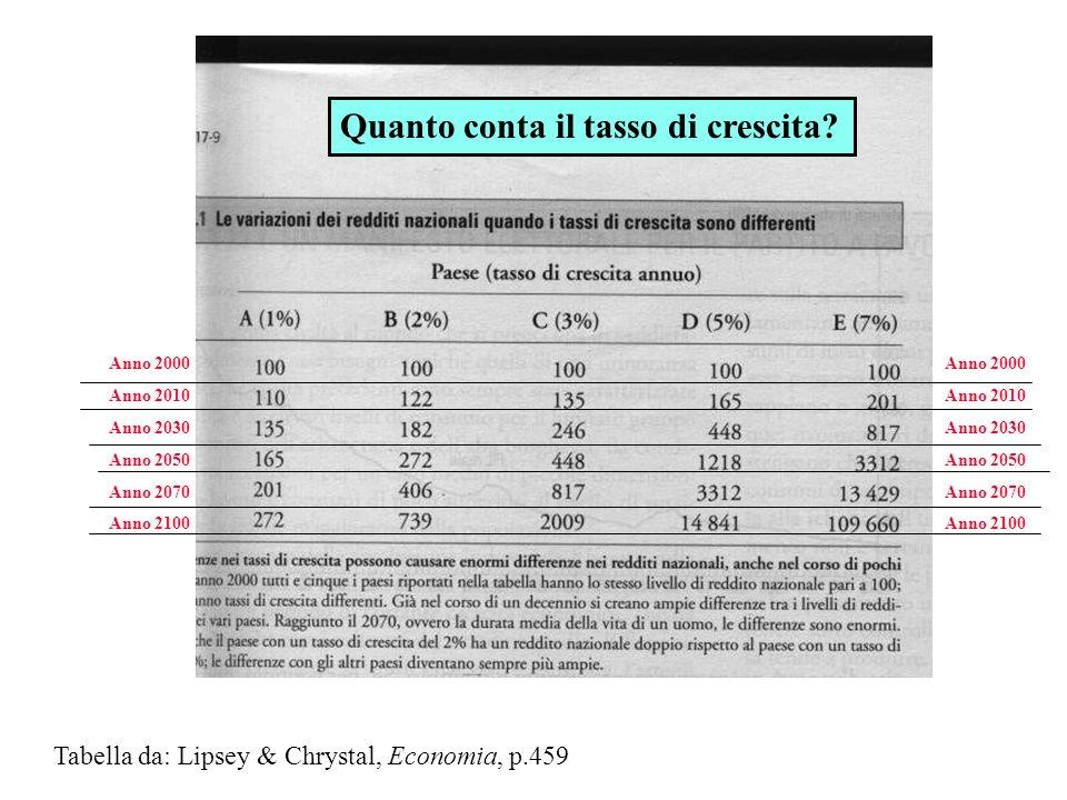 La tutela dei diritti di proprietà n E un aspetto spesso trascurato ma assolutamente cruciale per la crescita economica (già A.