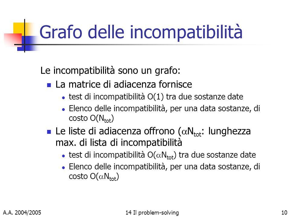 A.A. 2004/200514 Il problem-solving10 Grafo delle incompatibilità Le incompatibilità sono un grafo: La matrice di adiacenza fornisce test di incompati