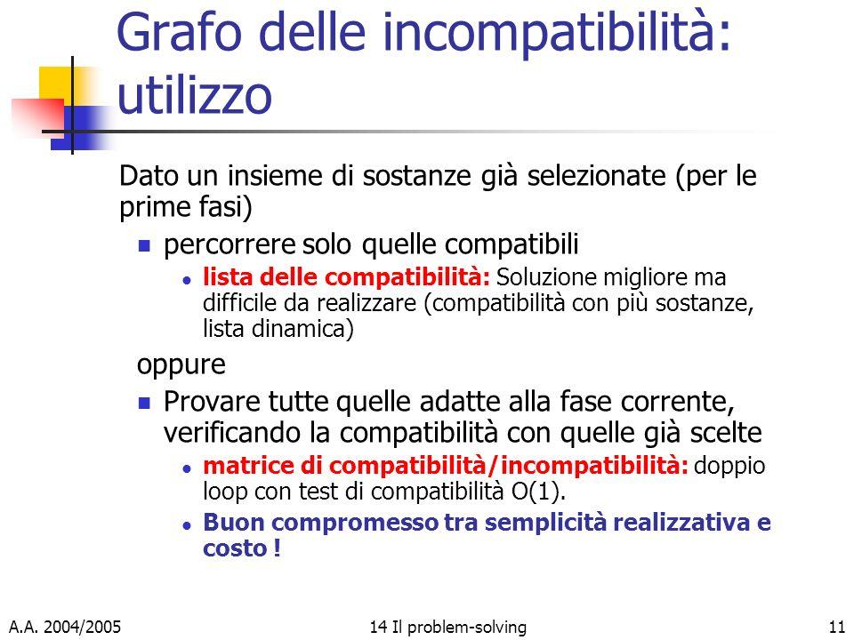 A.A. 2004/200514 Il problem-solving11 Grafo delle incompatibilità: utilizzo Dato un insieme di sostanze già selezionate (per le prime fasi) percorrere