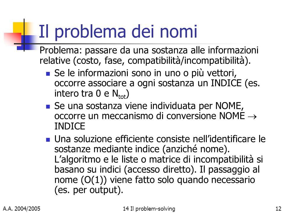 A.A. 2004/200514 Il problem-solving12 Il problema dei nomi Problema: passare da una sostanza alle informazioni relative (costo, fase, compatibilità/in