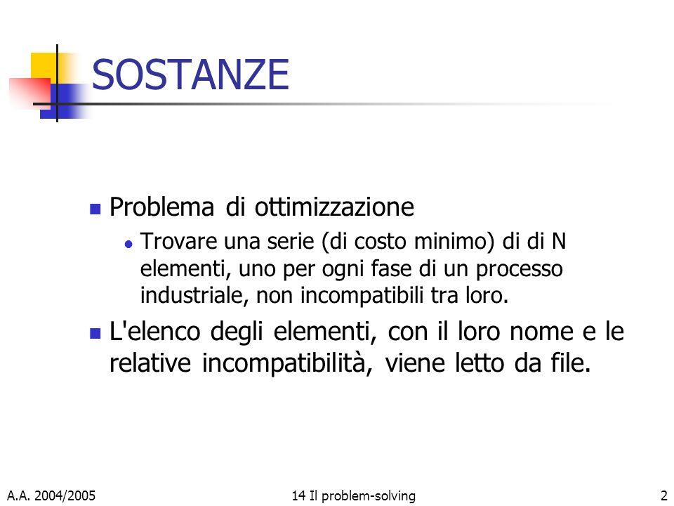 A.A. 2004/200514 Il problem-solving2 SOSTANZE Problema di ottimizzazione Trovare una serie (di costo minimo) di di N elementi, uno per ogni fase di un