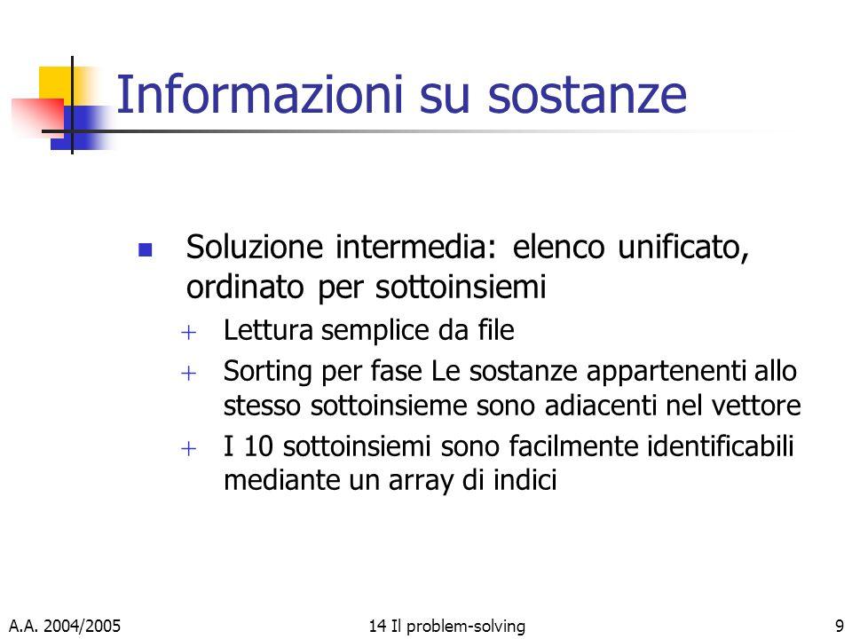 A.A. 2004/200514 Il problem-solving9 Informazioni su sostanze Soluzione intermedia: elenco unificato, ordinato per sottoinsiemi Lettura semplice da fi