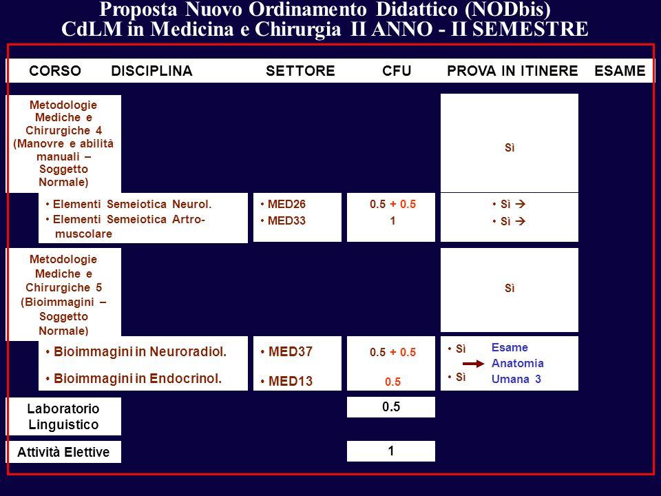 Proposta Nuovo Ordinamento Didattico (NODbis) CdLM in Medicina e Chirurgia II ANNO - II SEMESTRE DISCIPLINASETTORECFUCORSOPROVA IN ITINEREESAME Elemen