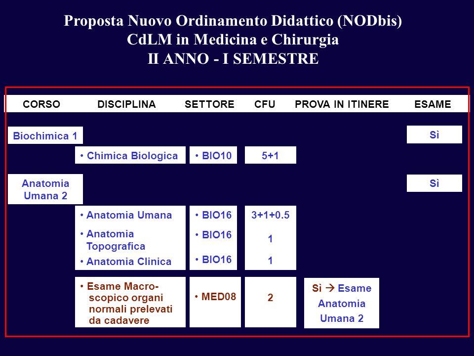 Proposta Nuovo Ordinamento Didattico (NODbis) CdLM in Medicina e Chirurgia II ANNO - I SEMESTRE Biochimica 1 Chimica Biologica BIO105+1 Sì Anatomia Um