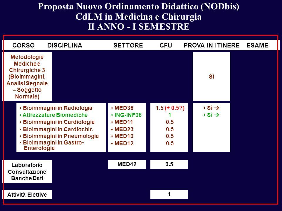 Proposta Nuovo Ordinamento Didattico (NODbis) CdLM in Medicina e Chirurgia II ANNO - I SEMESTRE DISCIPLINASETTORECFUESAMECORSOPROVA IN ITINERE Bioimma