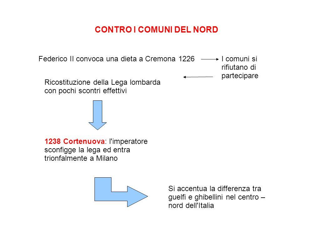 CONTRO I COMUNI DEL NORD Federico II convoca una dieta a Cremona 1226I comuni si rifiutano di partecipare Ricostituzione della Lega lombarda con pochi