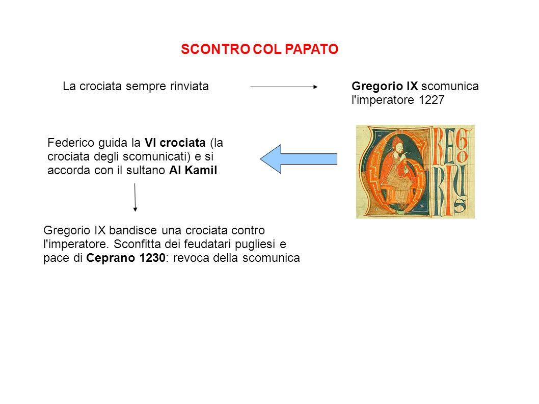 SCONTRO COL PAPATO La crociata sempre rinviataGregorio IX scomunica l'imperatore 1227 Federico guida la VI crociata (la crociata degli scomunicati) e