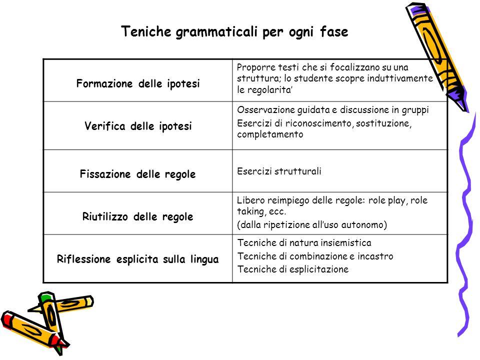 Teniche grammaticali per ogni fase Formazione delle ipotesi Proporre testi che si focalizzano su una struttura; lo studente scopre induttivamente le r