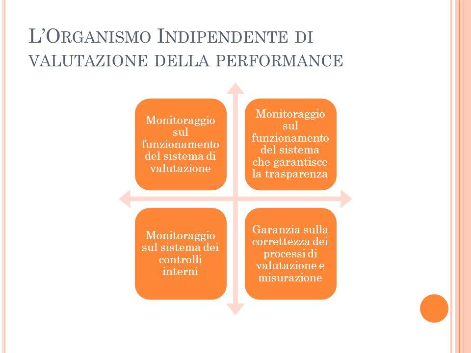 LO RGANISMO I NDIPENDENTE DI VALUTAZIONE DELLA PERFORMANCE Monitoraggio sul funzionamento del sistema di valutazione Monitoraggio sul funzionamento del sistema che garantisce la trasparenza Monitoraggio sul sistema dei controlli interni Garanzia sulla correttezza dei processi di valutazione e misurazione