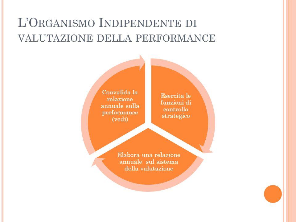 LO RGANISMO I NDIPENDENTE DI VALUTAZIONE DELLA PERFORMANCE Esercita le funzioni di controllo strategico Elabora una relazione annuale sul sistema della valutazione Convalida la relazione annuale sulla performance (vedi)