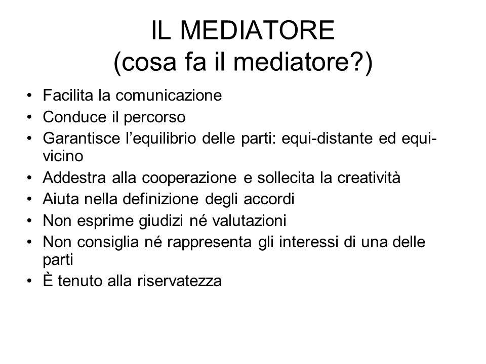 IL MEDIATORE (cosa fa il mediatore?) Facilita la comunicazione Conduce il percorso Garantisce lequilibrio delle parti: equi-distante ed equi- vicino A