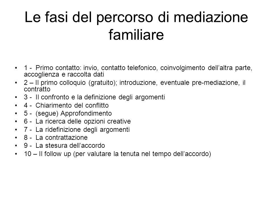 Le fasi del percorso di mediazione familiare 1 - Primo contatto: invio, contatto telefonico, coinvolgimento dellaltra parte, accoglienza e raccolta da
