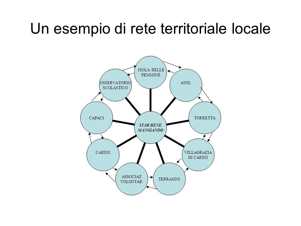 Un esempio di rete territoriale locale STAR BENE MANGIANDO ISOLA DELLE FEMMINE AUSL TORRETTA VILLAGRAZIA DI CARINI TERRASINI ASSOCIAZ VOLONTAR. CARINI